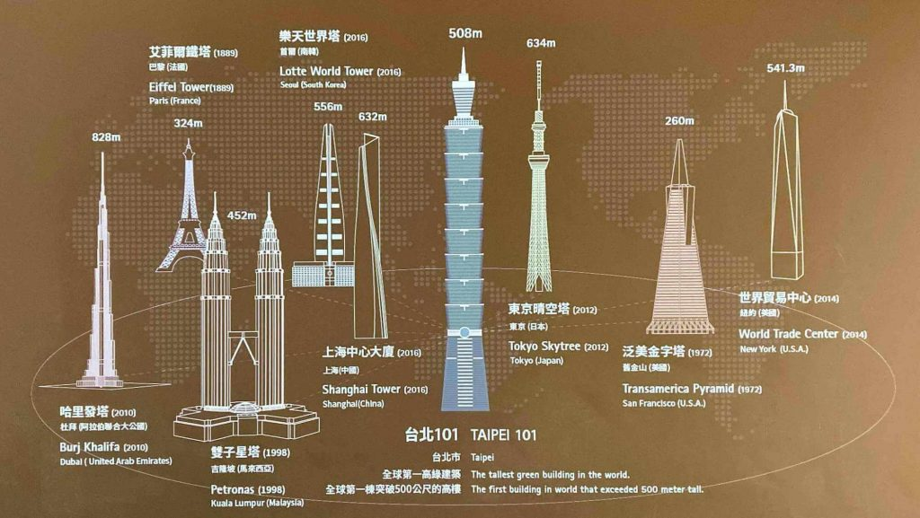 Taipei 101 and other skyscrapers in the world