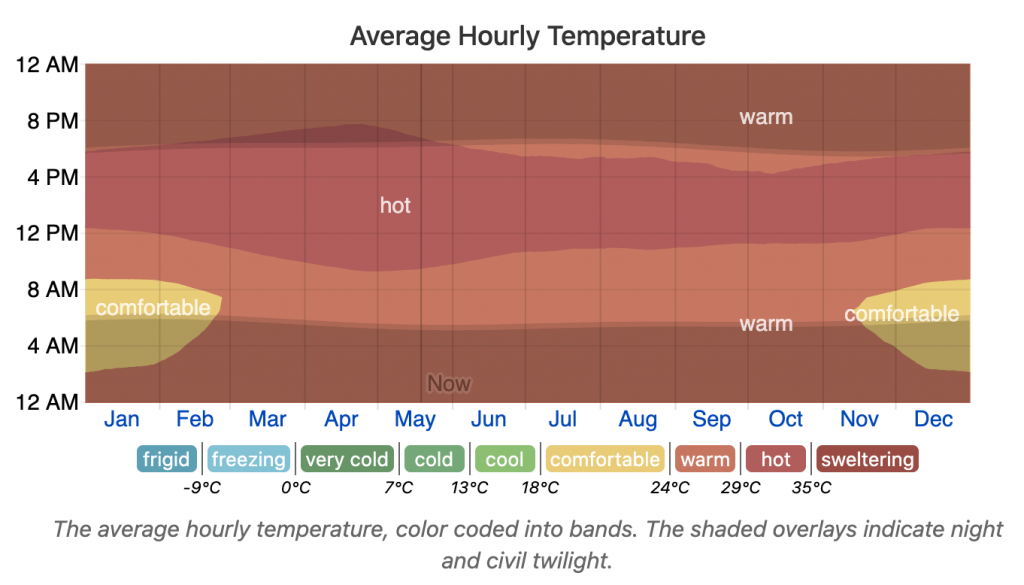 Average temperature of Vietnam over the year